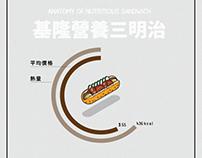 [動態資訊圖表]台灣小吃解剖系列-基隆營養三明治