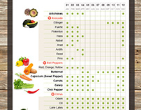 Sourcing website for fresh fruits, vegetables & herbs