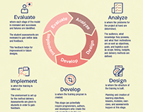 Learning Theories and Instructional Design Models