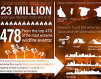 Bushfire Research, infographic
