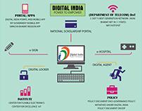 Digital India Poster