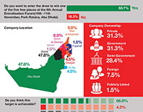 The 6 th Annual Emiratisation Forum Infographic
