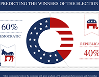 USA Presidential Election 2016 Infographic