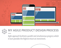 Interactive Digital Product Design Process