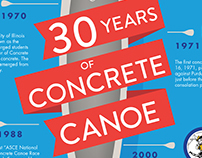 30 Years of Concrete Canoe