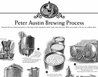 Shipyard Brewing Process Poster