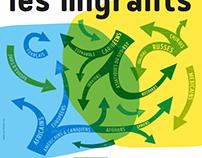 Histoire des migrations