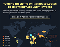 Improved Access to Electricity Around the World
