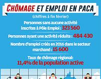 Chômage et emploi en PACA