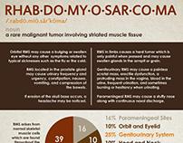Rhabdomyosarcoma infographic