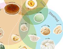 Culinary Map of Dumplings