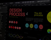 CREATIVE PROCESS / 4D & Design thinking