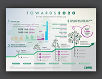 Towards 2020 - CBRE China Infographics