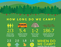 Camping in the United States (Infographic)