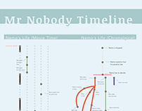 Mr Nobody Infographic