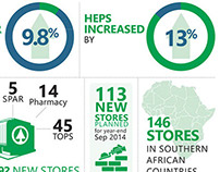 South African Major Retailers Infographics