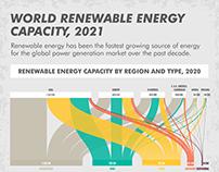 World Renewable Energy Capacity, 2021