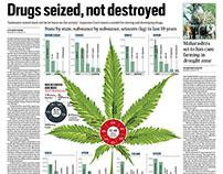 Drug seized, not destroyed