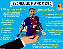 Neymar - 222 millions d'euros
