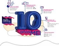 Infográfico - 10 anos MEI