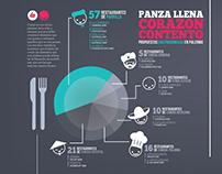 Barrio Palermo . Infographic