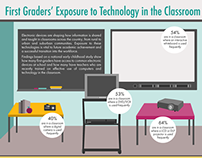 First Grader's Exposure to Technology in the Classroom