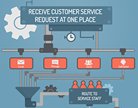 Receive Customer service request at one place