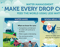 Precision Labs Water Management Campaign