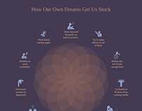 How our dreams get us stuck - Infographic Project