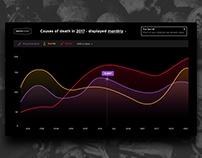 Analytics dashboard DailyUI #008