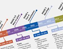Divers schémas pour l'association Gaea21