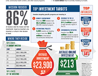 Calvert Foundation Infographics