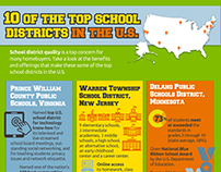 Ten of the top school districts in the US — Infographic