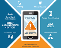 Infographic: Mobile Device Fraud