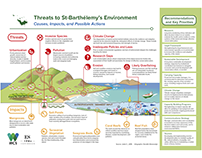 Environmental threats to St-Barthélemy's Environment