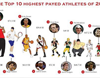 Top 10 Highest Paid Athletes of 2013 Infographic