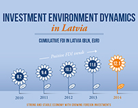 Infographic: Investment Environment Dynamics in Latvia