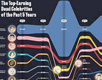 The Top-Earning Dead Celebrities of the Past 5 Years