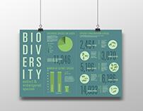 Biodiversity Infographic Poster