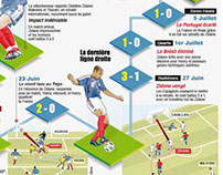 Agence France Presse / InfoGraphics