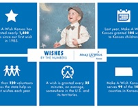 Wishes by the Numbers
