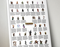Pathfinder Races: Long List Poster
