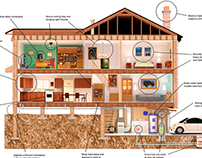 FEMA: Earthquake Safety Poster