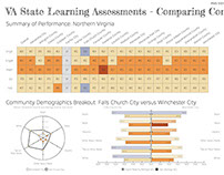 VA State Learning Assessments - Comparing Communities