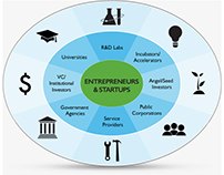 Infographic: Entrepreneurs and Startups