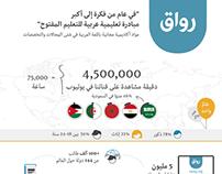 Infographic | منصة رواق التعليمية في عام