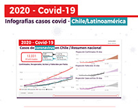 Infografia Covid-19