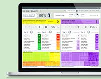 Dashboard for energetic efficiency