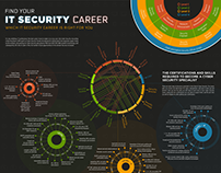 Infographic: IT Security Career