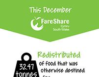 Fareshare Cymru Infographic